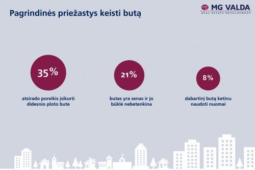 Būsto vertinimo tyrimas: Lietuvos gyventojai savo būstą vertina septynetu