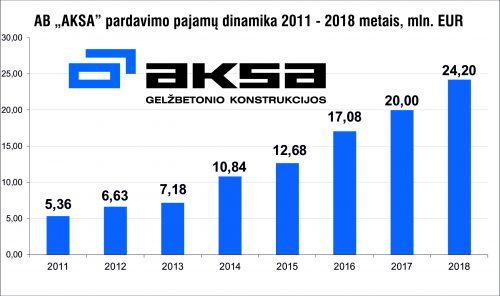 """Gelžbetonio gamintojos """"AKSA"""" 2018 metų pardavimo pajamos 24,2 mln. EUR"""