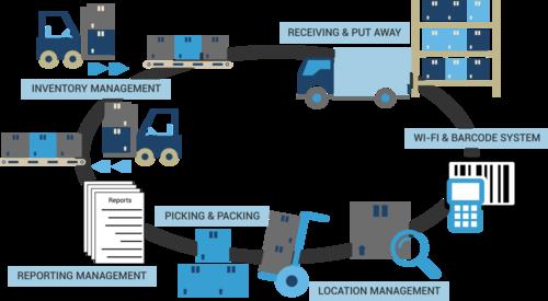 Kokia yra 3PL logistikos nauda?
